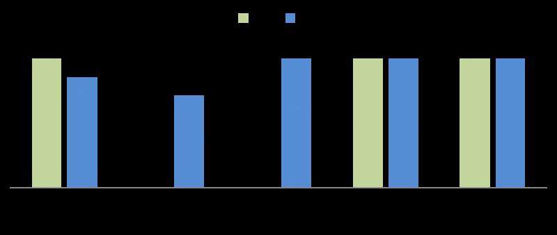 Tỷ suất cho thuê từng dự án