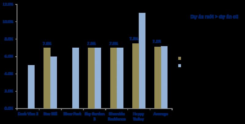 Tỷ suất cho thuê tại một số dự án